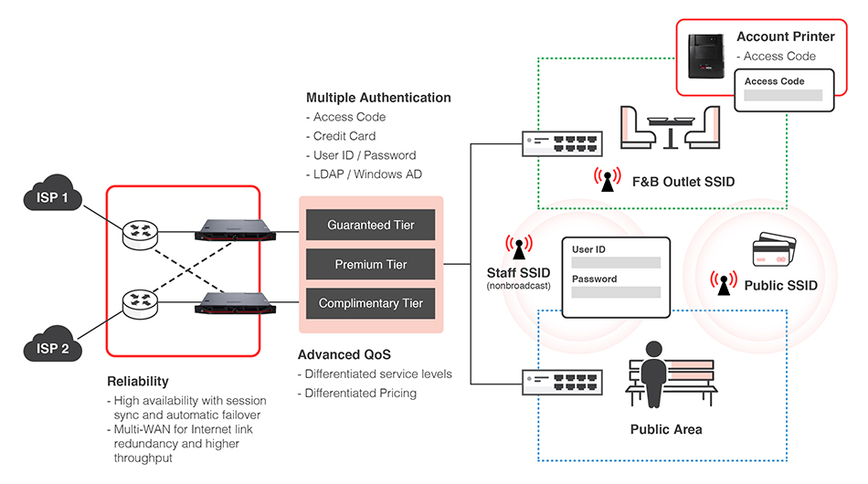 automatic zero-configuration login airport wifi solution with time-limited access