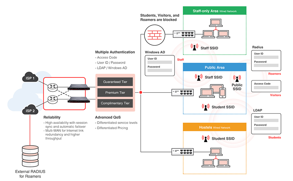 Tiered high bandwidth solutions for connected learning